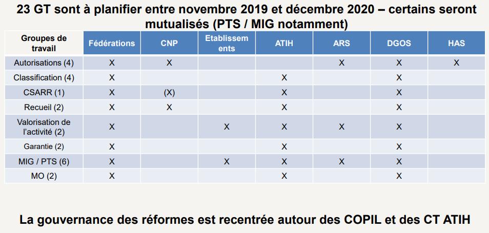 Participation des CNP aux réformes des SSR